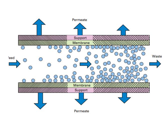 impianti a membrane mbr