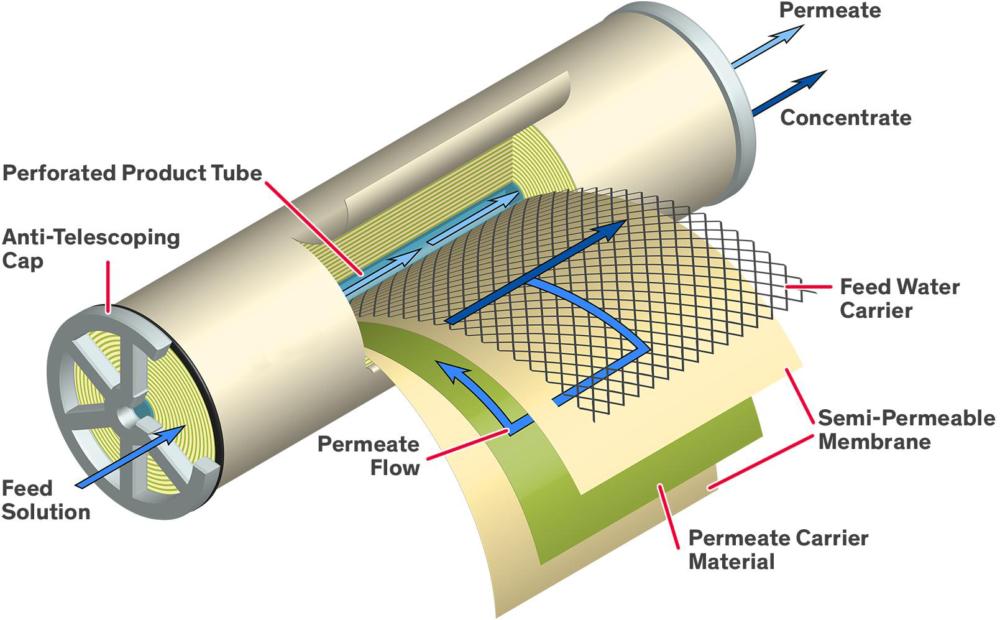 impianti a membrane